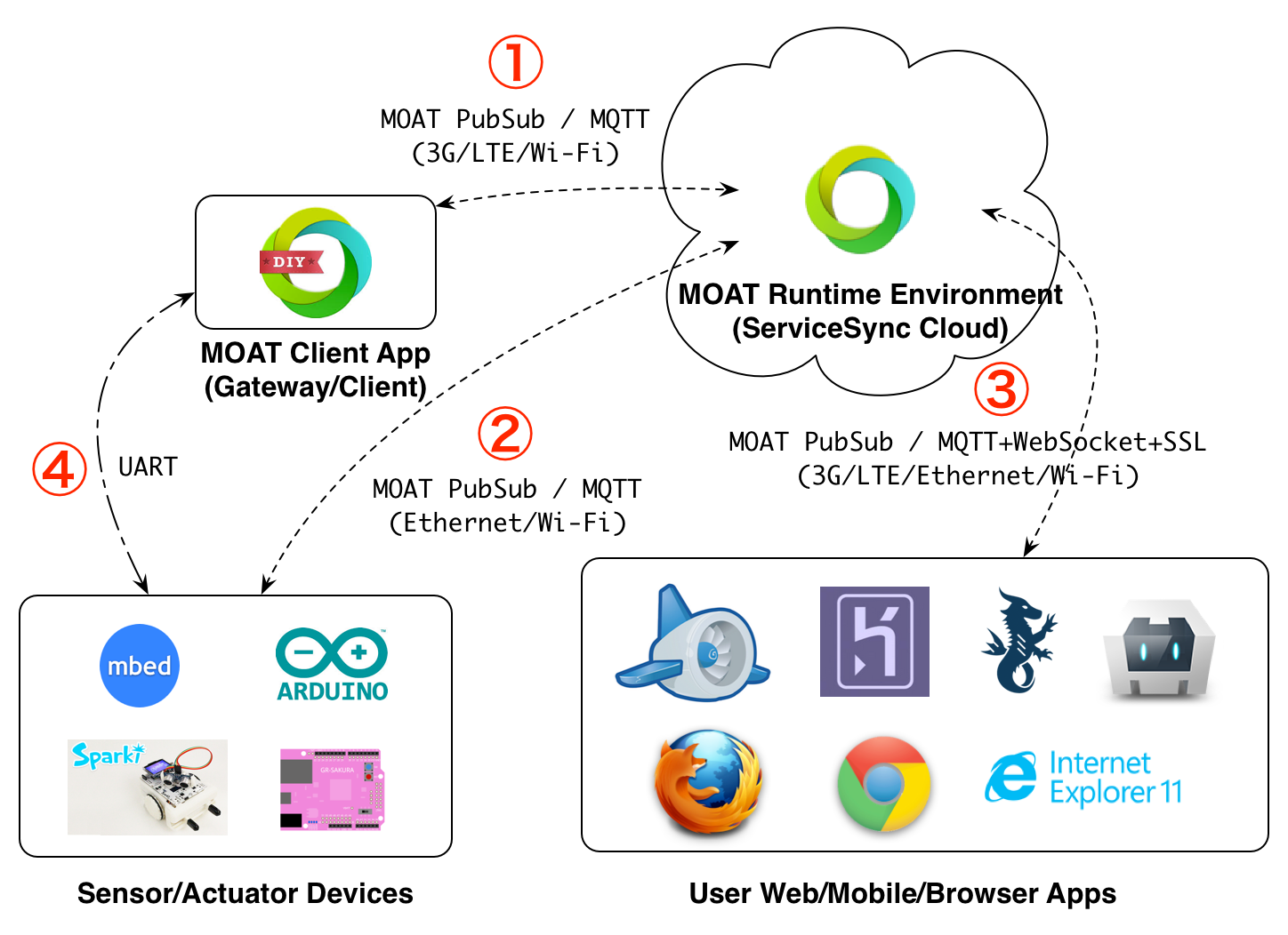 Inventit Iot developer Network | References | MOAT PubSub